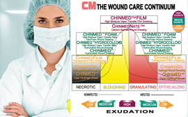 wound dressing series